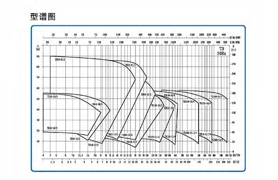 TD管道循环泵 总体数据 (https://www.yilopump.cn/) 不锈钢单级离心泵 第3张