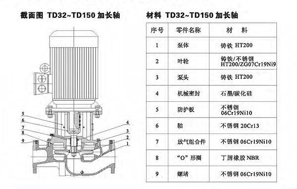 TD管道循环泵 总体数据 (https://www.yilopump.cn/) 不锈钢单级离心泵 第11张