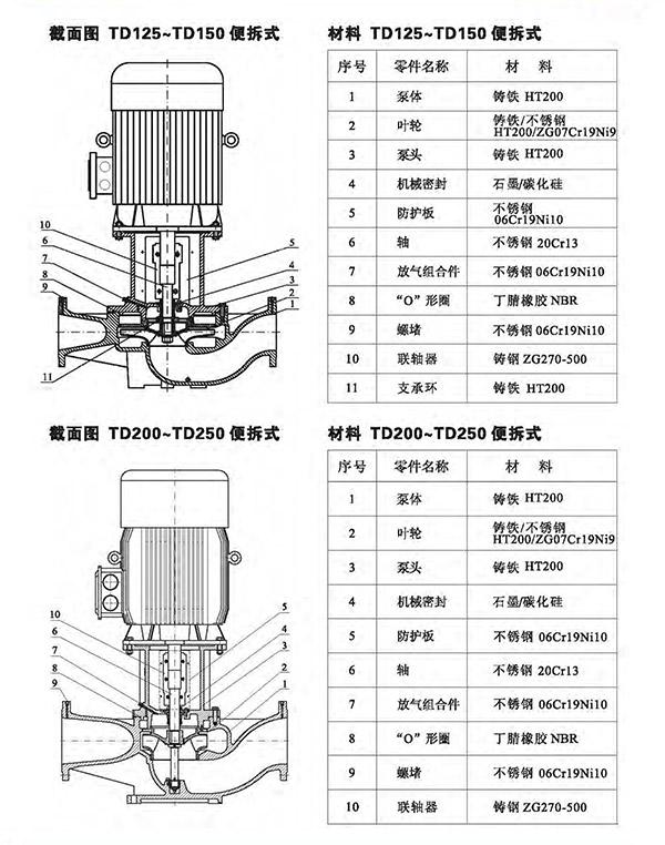 TD管道循环泵 总体数据 (https://www.yilopump.cn/) 不锈钢单级离心泵 第12张