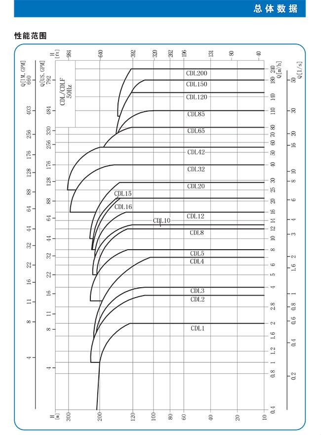 CDL-CDLF不锈钢立式多级离心泵 总体数据 (https://www.yilopump.cn/) 不锈钢多级离心泵 第3张