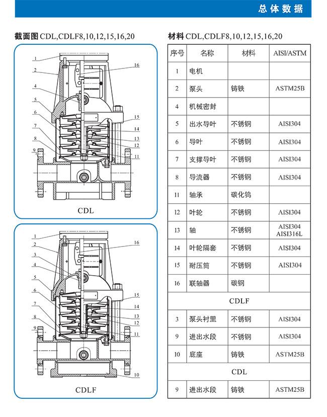 CDL-CDLF不锈钢立式多级离心泵 总体数据 (https://www.yilopump.cn/) 不锈钢多级离心泵 第6张