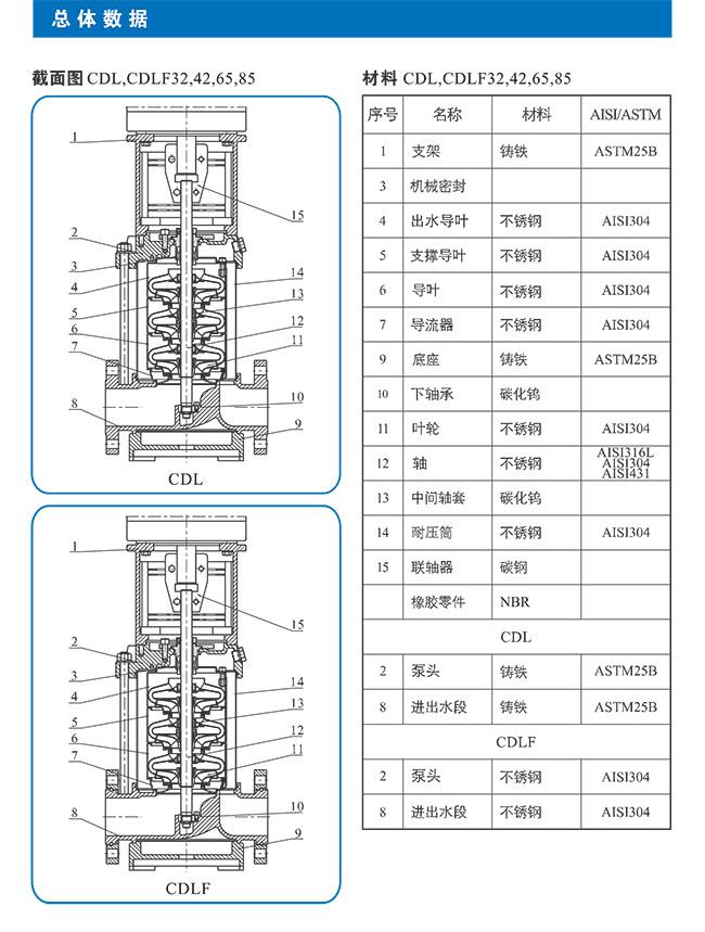 CDL-CDLF不锈钢立式多级离心泵 总体数据 (https://www.yilopump.cn/) 不锈钢多级离心泵 第7张