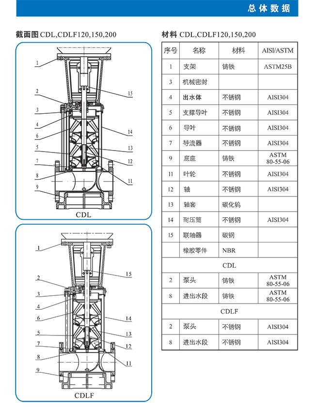 CDL-CDLF不锈钢立式多级离心泵 总体数据 (https://www.yilopump.cn/) 不锈钢多级离心泵 第8张