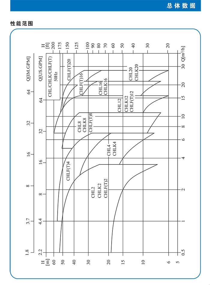 CHL、CHLK、CHLF(T)不锈钢卧式多级离心泵 总体数据 (https://www.yilopump.cn/) 不锈钢卧式多级离心泵 第2张