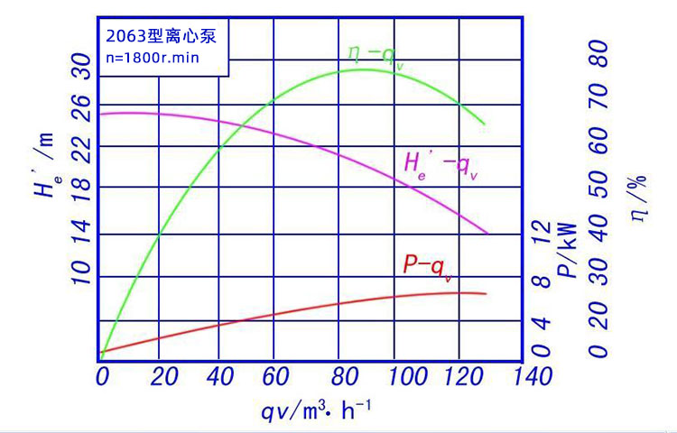 如何看懂离心泵的性能曲线 (https://www.yilopump.cn/) 水泵百科 第1张