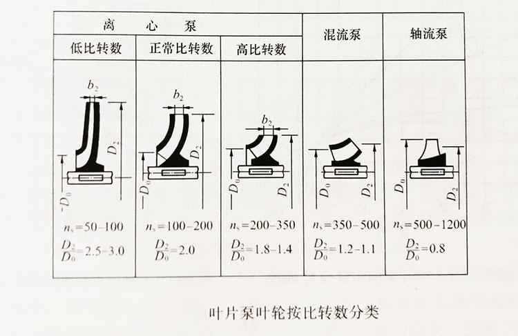 离心泵的相似准数——比转数(nₛ) (https://www.yilopump.cn/) 水泵百科 第2张