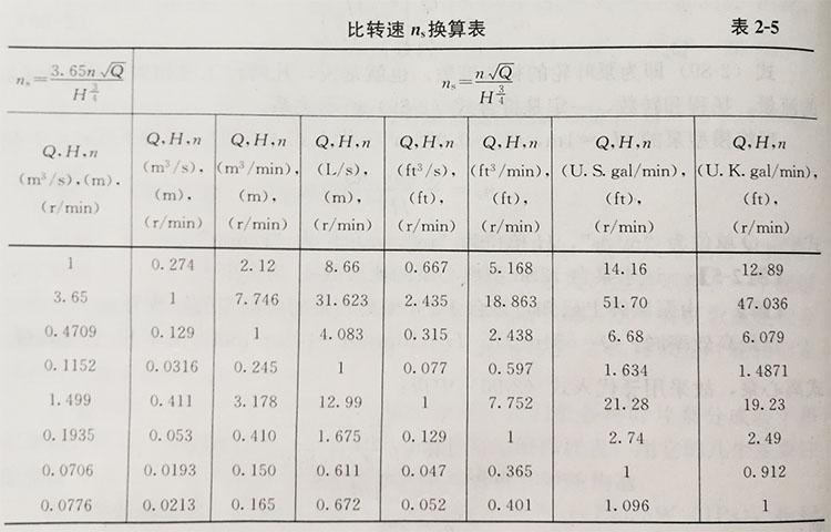 离心泵的相似准数——比转数(nₛ) (https://www.yilopump.cn/) 水泵百科 第1张