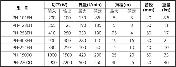 PH 系列热水循环泵 (https://www.yilopump.cn/) 卧式管道循环泵 第3张