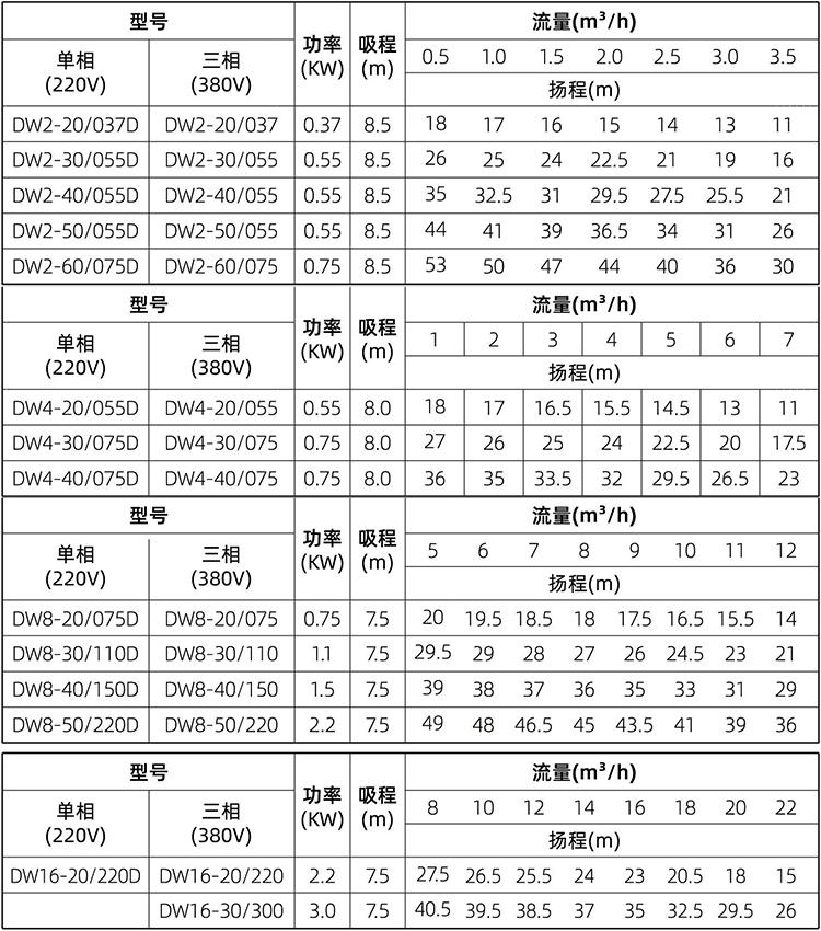 DW 卧式不锈钢多级离心泵 (https://www.yilopump.cn/) 不锈钢卧式单级离心泵 第2张