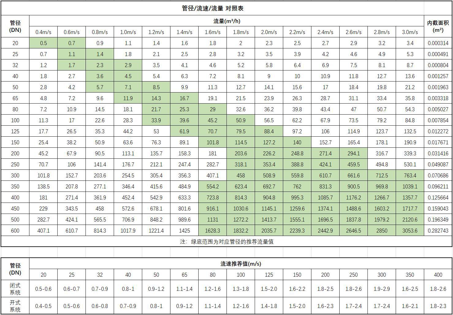 管径与压力和流量之间的关系 (https://www.yilopump.cn/) 水泵百科 第1张
